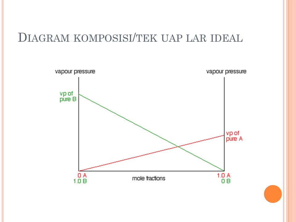 D IAGRAM KOMPOSISI / TEK UAP LAR IDEAL