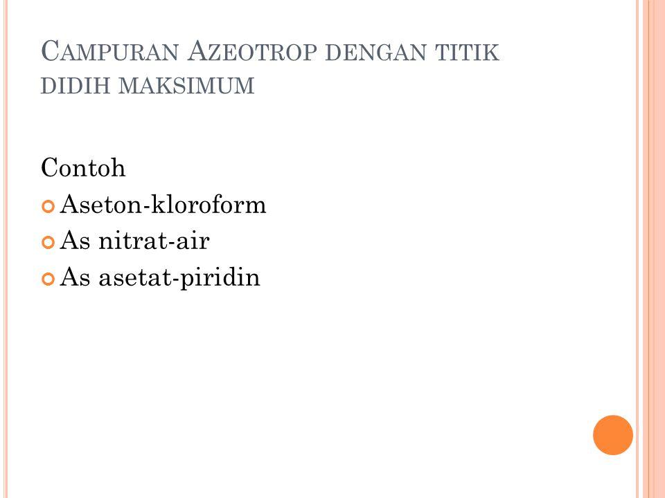 C AMPURAN A ZEOTROP DENGAN TITIK DIDIH MAKSIMUM Contoh Aseton-kloroform As nitrat-air As asetat-piridin