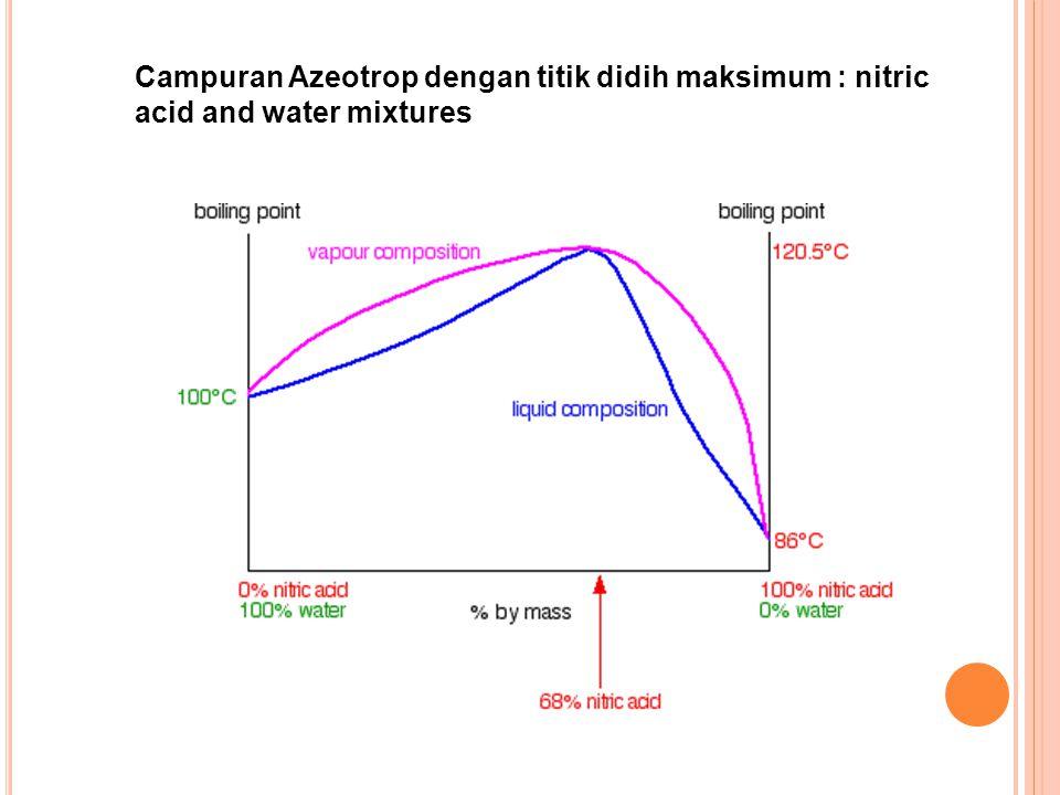 Campuran Azeotrop dengan titik didih maksimum : nitric acid and water mixtures
