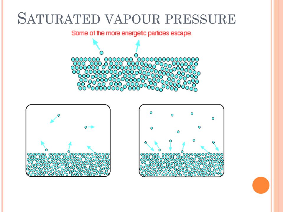 S ATURATED VAPOUR PRESSURE