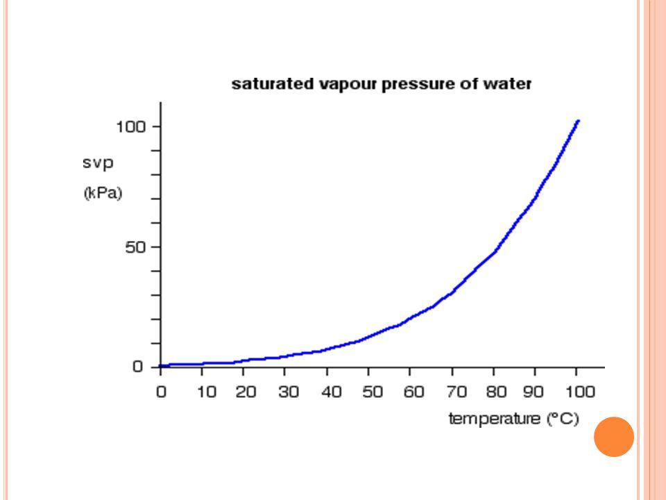 Titik didih (Td) : Suhu dimana tek uap cairan = tek uap pada permukaan (tekanan barometer) Td normal : Td pd tek 1 atm (760 mm Hg) Td cairan murni, mpy nilai ttt dan tetap pada P tetap.