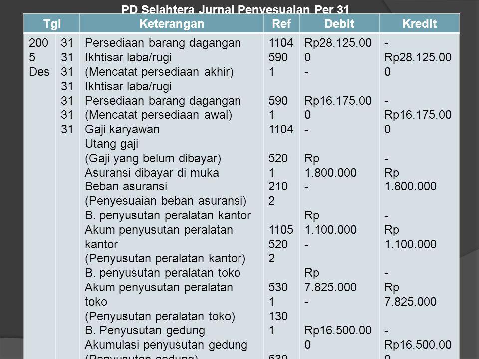 a. Jurnal Penyesuaian dengan Menggunakan Metode Ikhtisar Laba/ Rugi Jurnal penyesuaian persediaan PD Sejahtera dengan menggunakan pendekatan laba/rugi