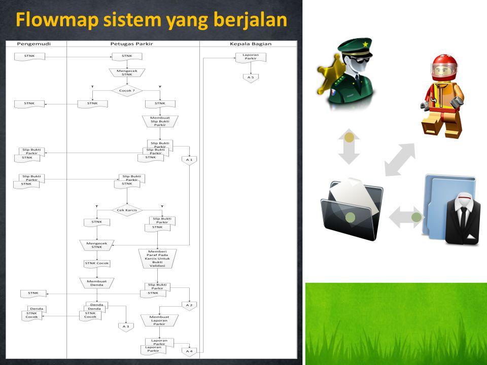 Diagram Konteks yang Sedang Berjalan Perancangan Sistem Informasi Perparkiran Universitas Komputer Indonesia