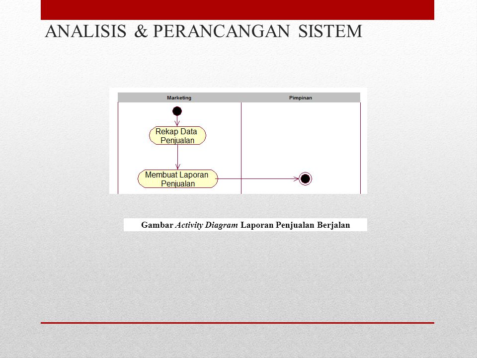 ANALISIS & PERANCANGAN SISTEM Gambar Activity Diagram Laporan Penjualan Berjalan