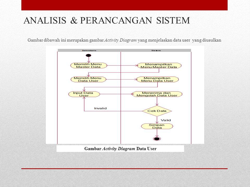 Gambar dibawah ini merupakan gambar Activity Diagram yang menjelaskan data user yang diusulkan ANALISIS & PERANCANGAN SISTEM Gambar Activity Diagram Data User