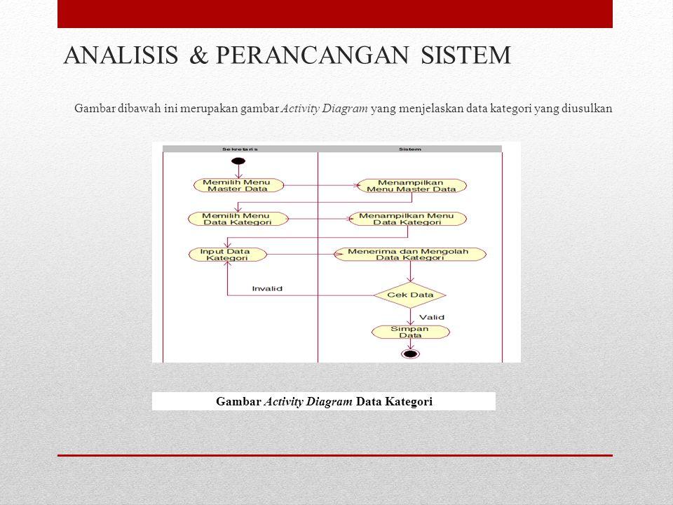 Gambar dibawah ini merupakan gambar Activity Diagram yang menjelaskan data kategori yang diusulkan ANALISIS & PERANCANGAN SISTEM Gambar Activity Diagram Data Kategori