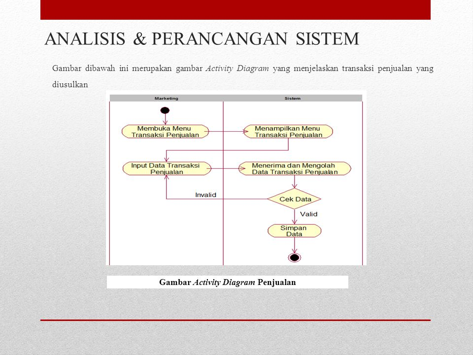 Gambar dibawah ini merupakan gambar Activity Diagram yang menjelaskan transaksi penjualan yang diusulkan ANALISIS & PERANCANGAN SISTEM Gambar Activity Diagram Penjualan
