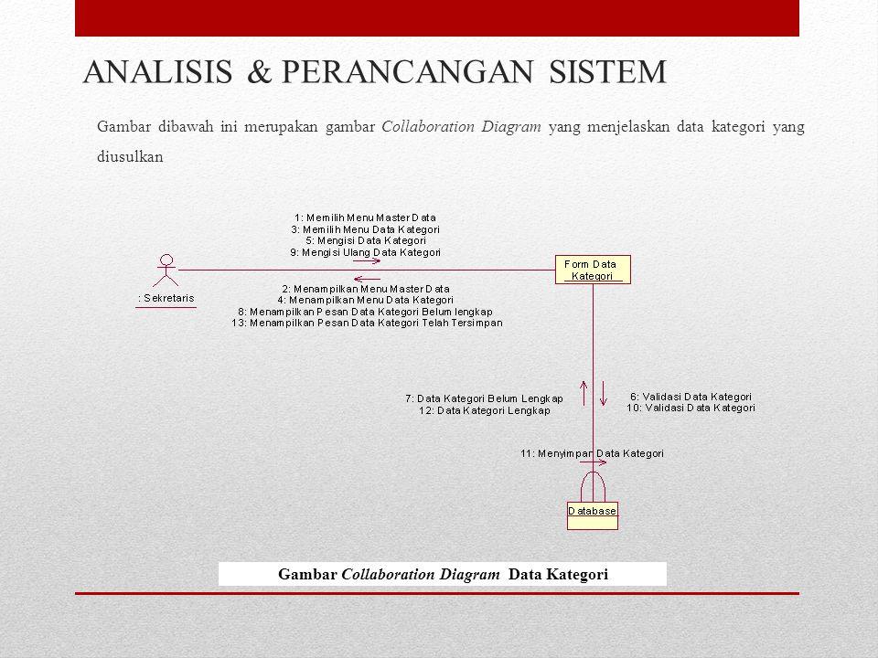 Gambar dibawah ini merupakan gambar Collaboration Diagram yang menjelaskan data kategori yang diusulkan ANALISIS & PERANCANGAN SISTEM Gambar Collaboration Diagram Data Kategori