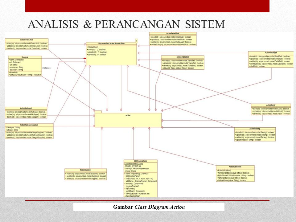ANALISIS & PERANCANGAN SISTEM Gambar Class Diagram Action