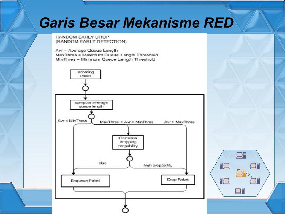 Garis Besar Mekanisme RED