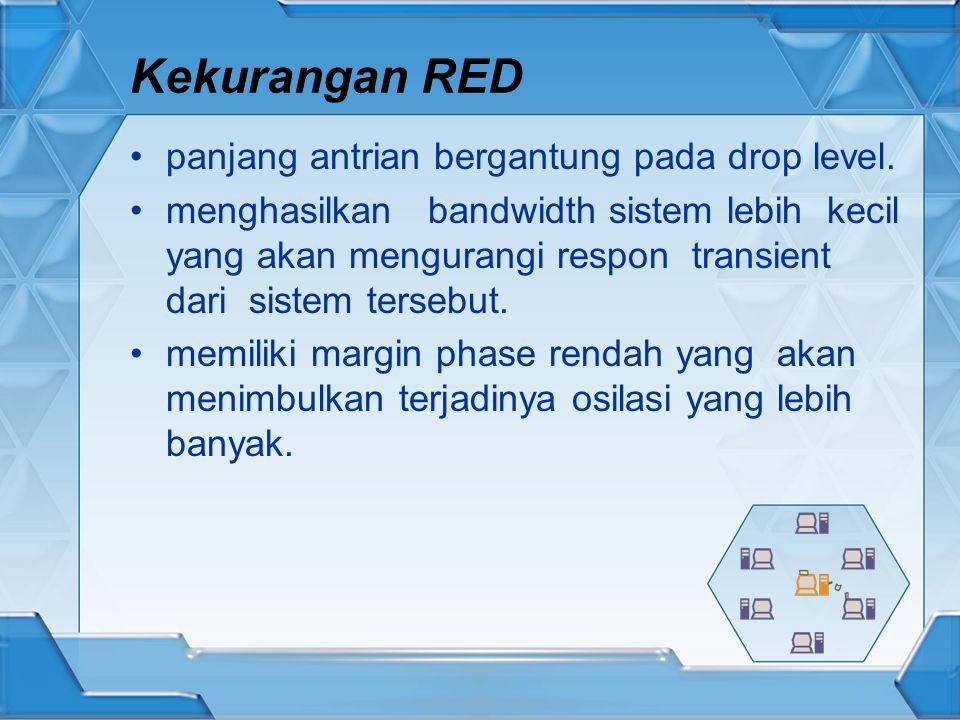 Kekurangan RED panjang antrian bergantung pada drop level.