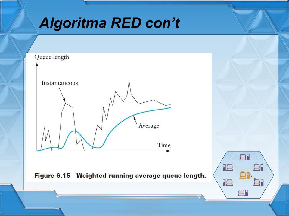 Algoritma RED con't