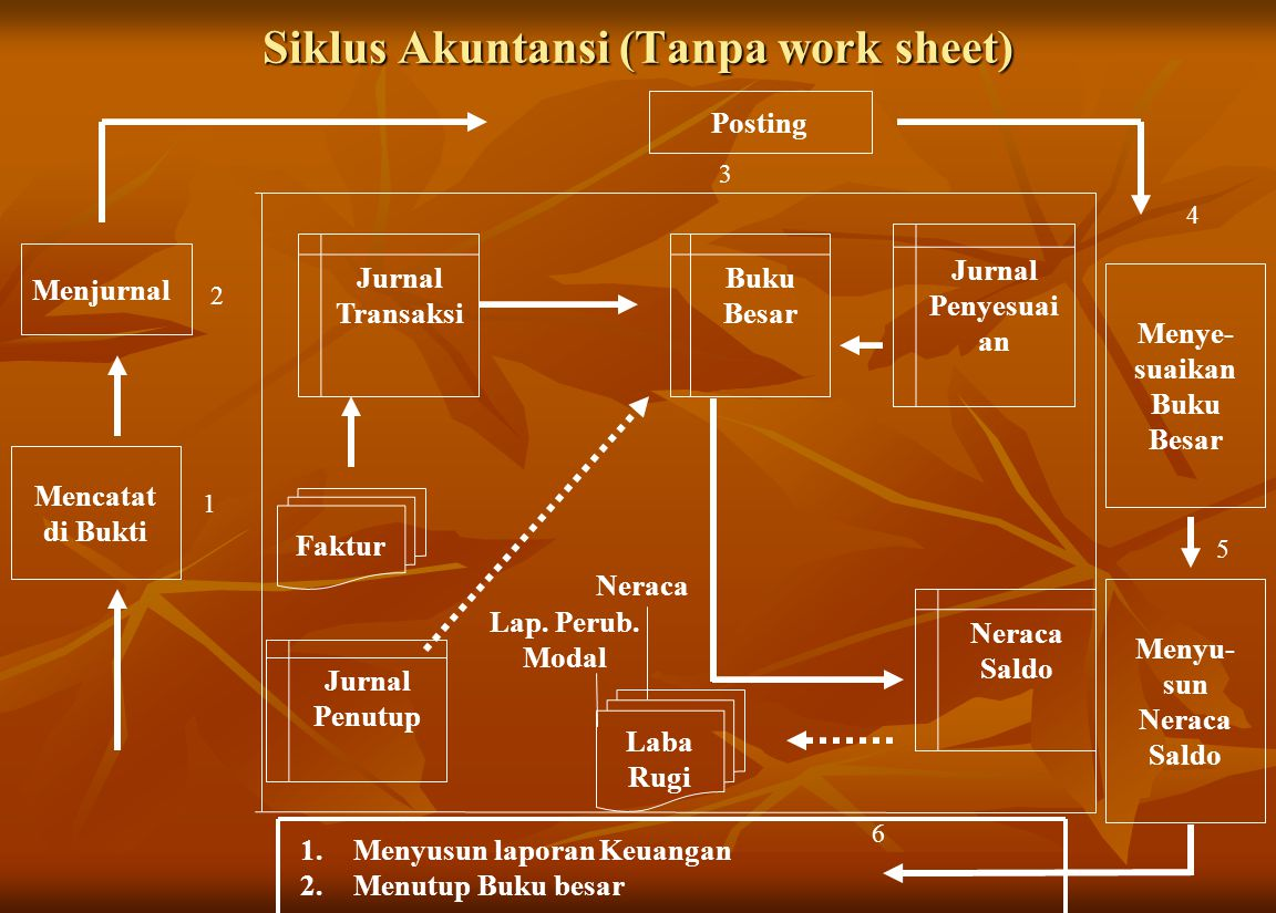 Siklus Akuntansi (Tanpa work sheet) Faktur Jurnal Transaksi Buku Besar Jurnal Penyesuai an Neraca Saldo Mencatat di Bukti Menjurnal Posting Menye- sua