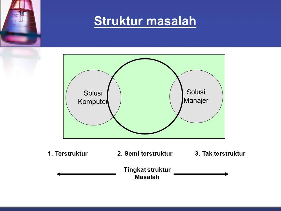 Struktur masalah Solusi Komputer Solusi Manajer Tingkat struktur Masalah 1. Terstruktur2. Semi terstruktur3. Tak terstruktur