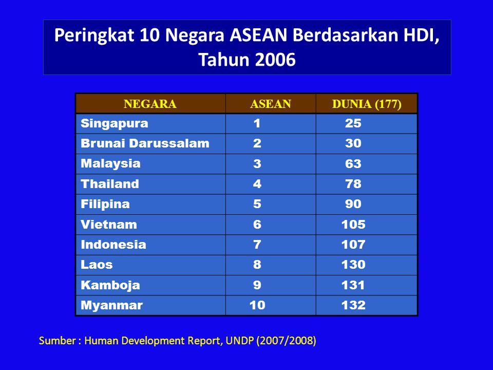 Peringkat 10 Negara ASEAN Berdasarkan HDI, Tahun 2006 NEGARAASEANDUNIA (177) Singapura 125 Brunai Darussalam 230 Malaysia 363 Thailand 478 Filipina 59