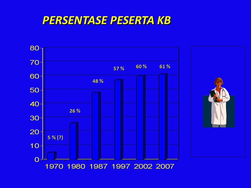 26 % 5 % (?) 48 % 57 % 60 % 61 % PERSENTASE PESERTA KB