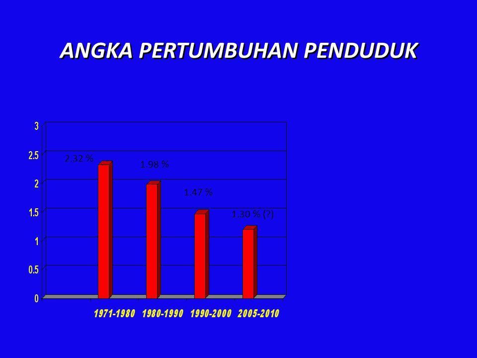ANGKA PERTUMBUHAN PENDUDUK 2.32 % 1.98 % 1.47 % 1.30 % (?)