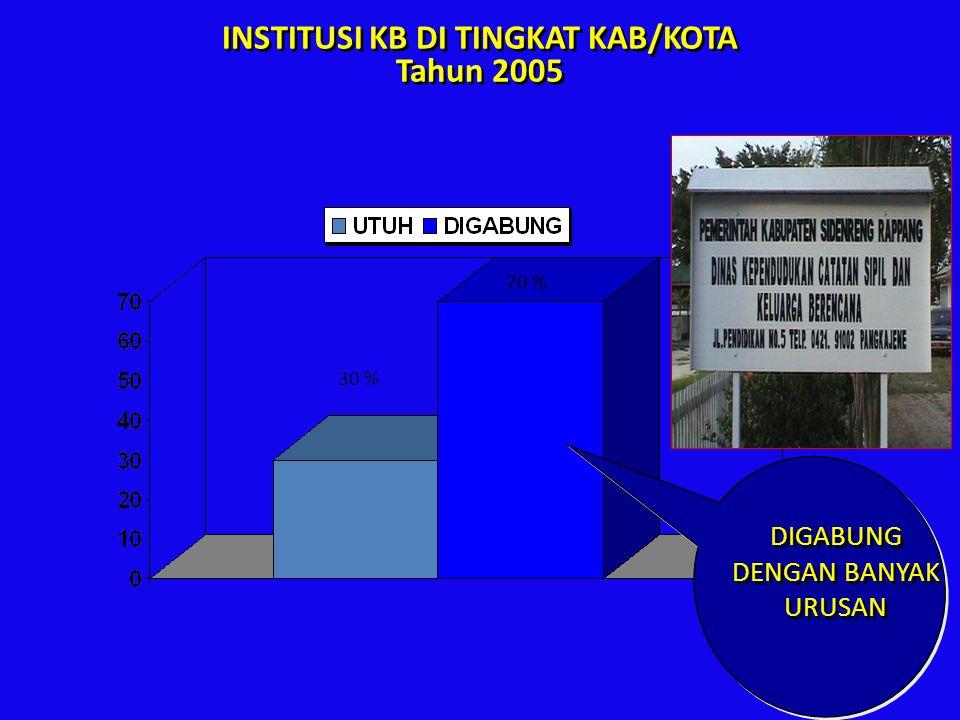 INSTITUSI KB DI TINGKAT KAB/KOTA Tahun 2005 70 % 30 % DIGABUNG DENGAN BANYAK URUSAN