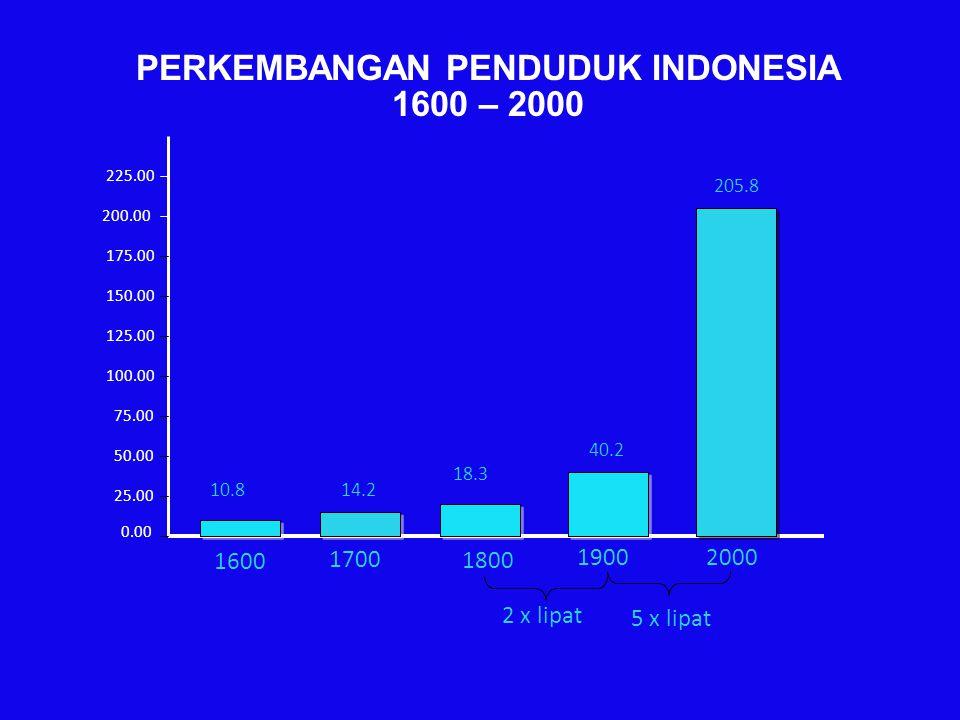 PERKEMBANGAN PENDUDUK INDONESIA 1600 – 2000 0.00 25.00 50.00 75.00 100.00 125.00 150.00 175.00 200.00 225.00 1600 1700 1800 19002000 205.8 18.3 14.210