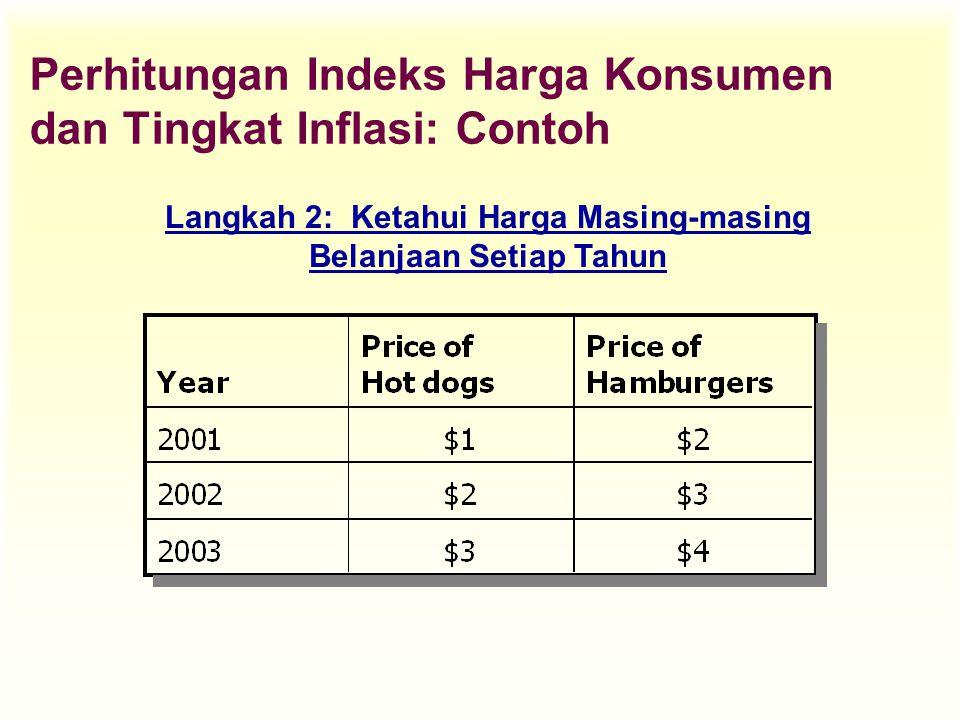 Perhitungan Indeks Harga Konsumen dan Tingkat Inflasi: Contoh Langkah 2: Ketahui Harga Masing-masing Belanjaan Setiap Tahun