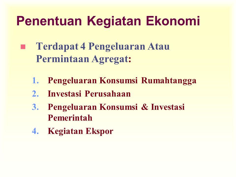 Penentuan Kegiatan Ekonomi n Terdapat 4 Pengeluaran Atau Permintaan Agregat: 1.Pengeluaran Konsumsi Rumahtangga 2.Investasi Perusahaan 3.Pengeluaran K