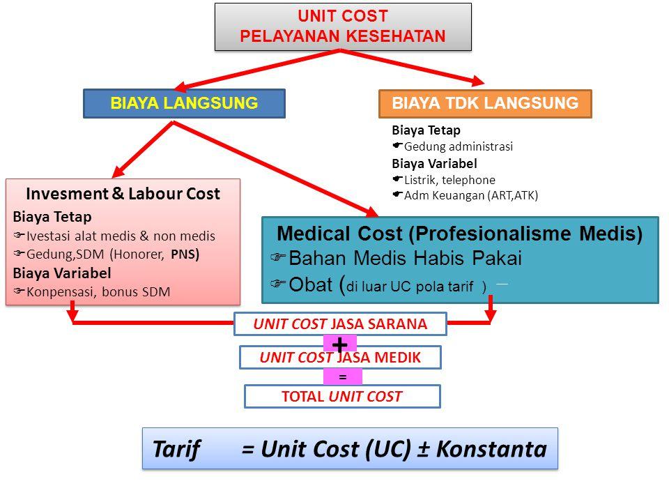PENGERTIAN BIAYA SATUAN (Unit Cost = UC) Biaya satuan adalah biaya yang dihitung untuk satu produk (misalnya pelayanan). UCi = TCi / Qi Per definisi b