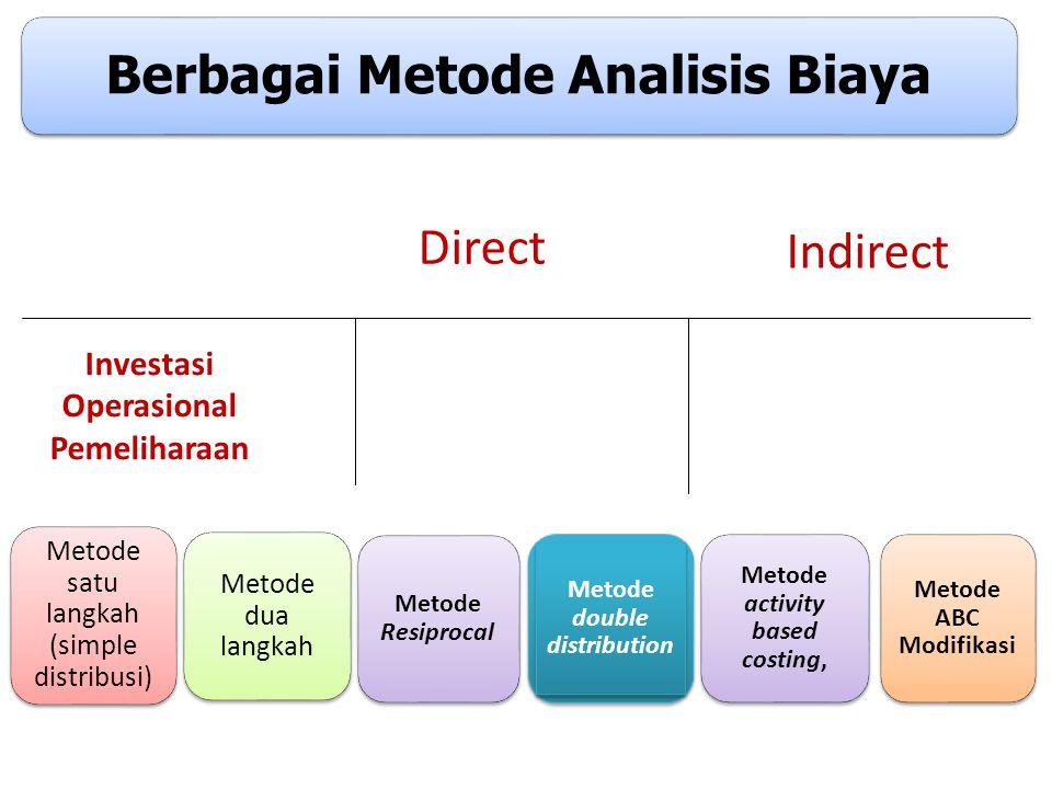 Instrumen Dalam Analisis Biaya Data kepegawaian rumah sakit Data unit kerja rumah sakt umum daerah Pengeluaran obat dan bahan medis/tahun Penggunaan b