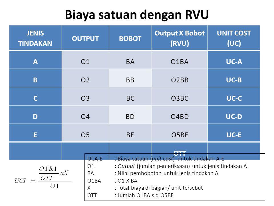 Perhitungan Bobot Relative Value Unit (RVU) NoNo Jenis Tindakan Biaya Bahan Biaya Pegawai Biaya AlatTotalBobot 1AA1A2A3TABA 2BB1B2B3TBBB 3CC1C2C3TCBC 4DD1D2D3TDBD DstEE1E2E3TEBE RVU = Bobot X Output