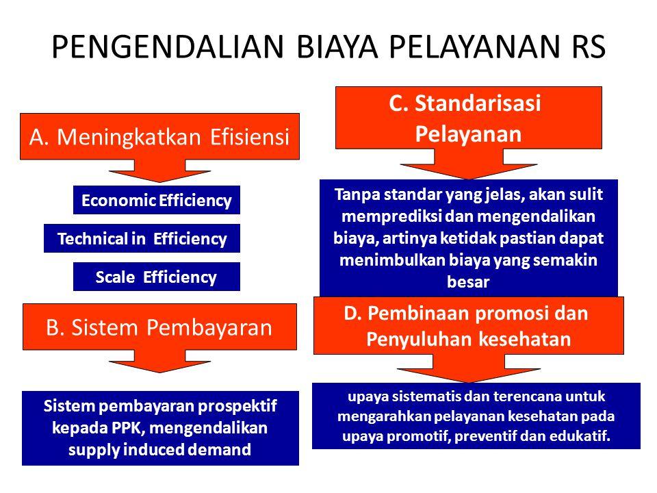PENGENDALIAN BIAYA PELAYANAN RS Economic Efficiency Scale Efficiency Technical in Efficiency A.