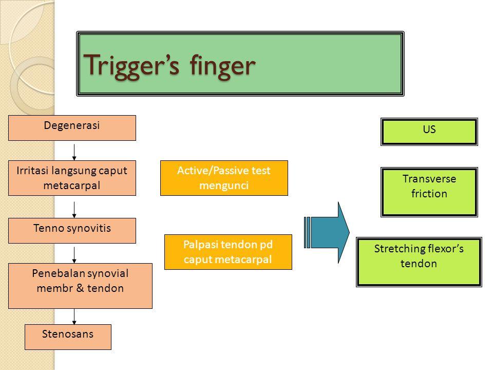 Trigger's finger Tenno synovitis Degenerasi Irritasi langsung caput metacarpal Penebalan synovial membr & tendon Stenosans Transverse friction Stretch