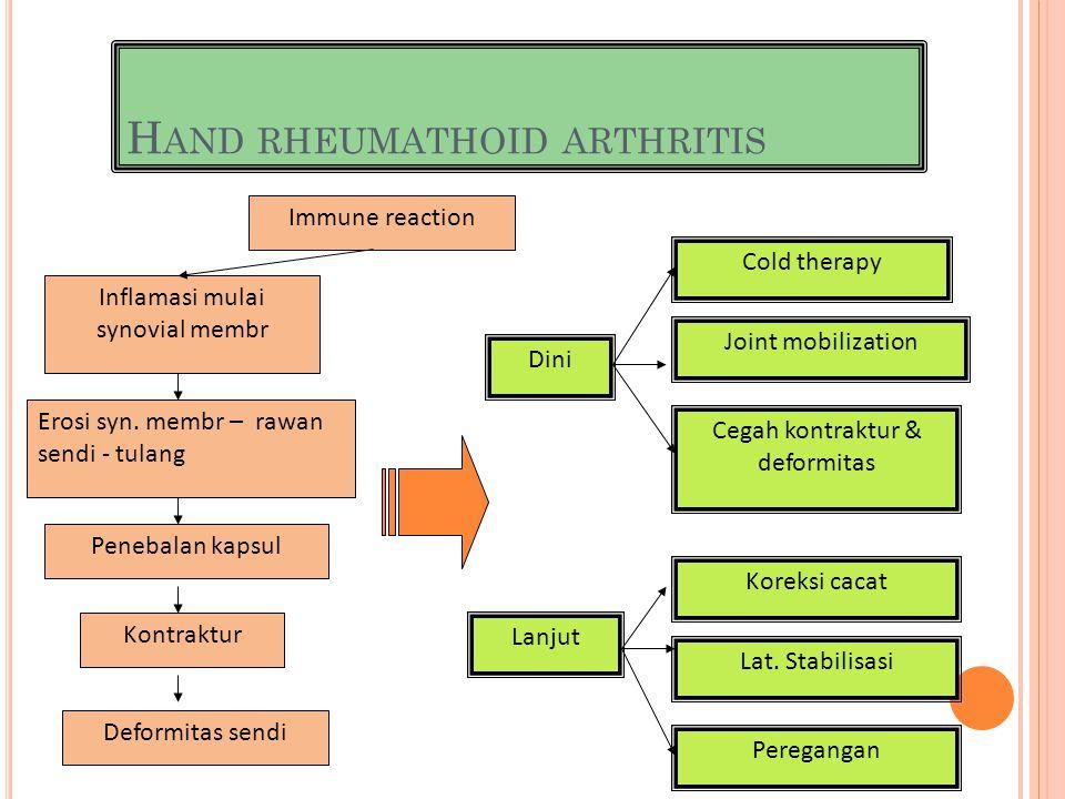 H AND RHEUMATHOID ARTHRITIS Immune reaction Inflamasi mulai synovial membr Erosi syn. membr – rawan sendi - tulang Penebalan kapsul Kontraktur Deformi