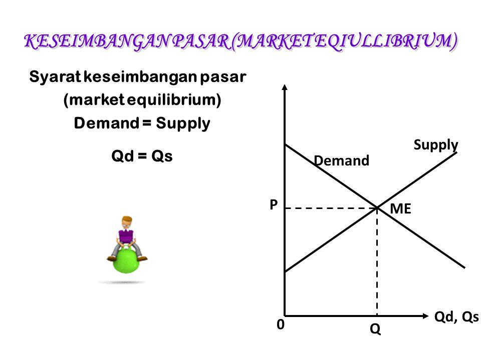 Syarat keseimbangan pasar (market equilibrium) Demand = Supply Qd = Qs Demand Supply ME Qd, Qs 0 Q P