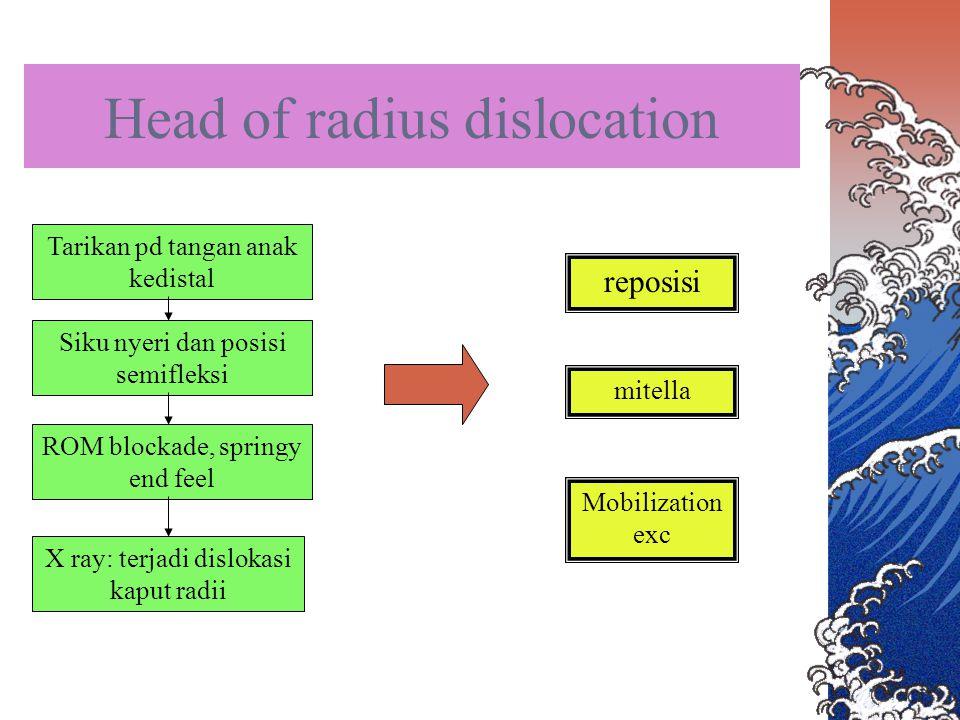 Head of radius dislocation Tarikan pd tangan anak kedistal Siku nyeri dan posisi semifleksi ROM blockade, springy end feel X ray: terjadi dislokasi ka