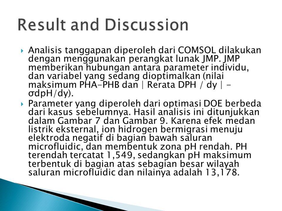  Analisis tanggapan diperoleh dari COMSOL dilakukan dengan menggunakan perangkat lunak JMP.
