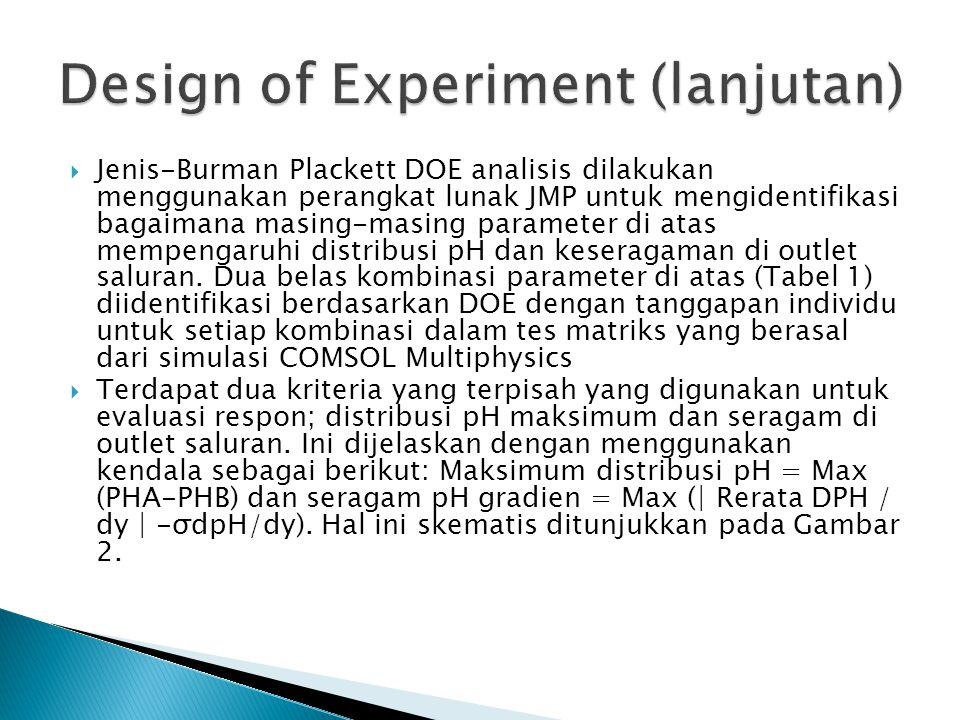  Jenis-Burman Plackett DOE analisis dilakukan menggunakan perangkat lunak JMP untuk mengidentifikasi bagaimana masing-masing parameter di atas mempengaruhi distribusi pH dan keseragaman di outlet saluran.