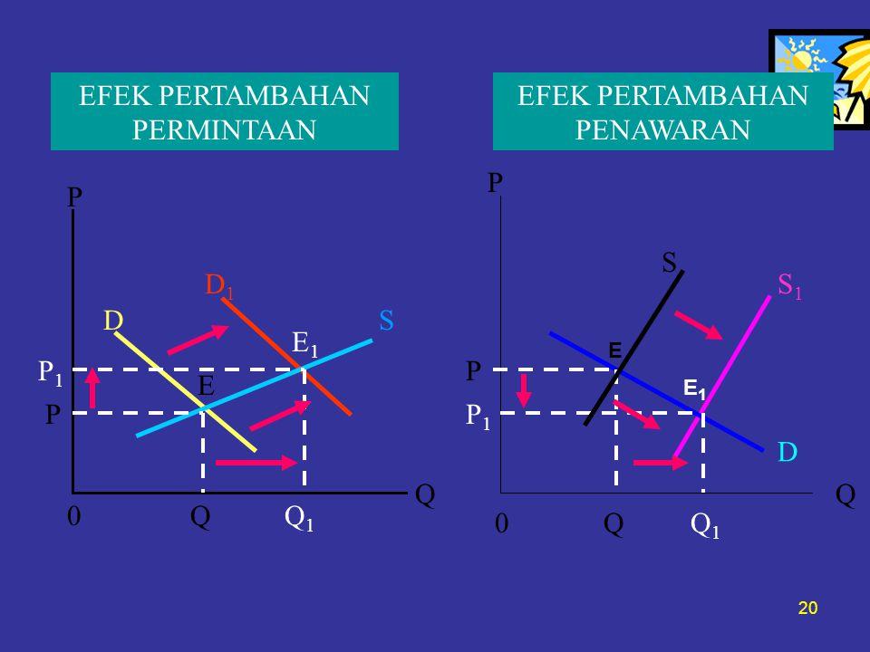20 P D D1D1 E1E1 E S P1P1 P 0QQ1Q1 Q P P P1P1 0QQ1Q1 Q S S1S1 D EFEK PERTAMBAHAN PERMINTAAN EFEK PERTAMBAHAN PENAWARAN E E1E1