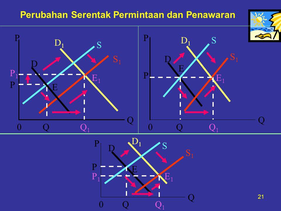 21 Perubahan Serentak Permintaan dan Penawaran P P1P1 P E E1E1 0QQ1Q1 D D1D1 S S1S1 Q P P D D1D1 S S1S1 0QQ1Q1 Q P P P1P1 0QQ1Q1 E E1E1 E E1E1 Q D D1D