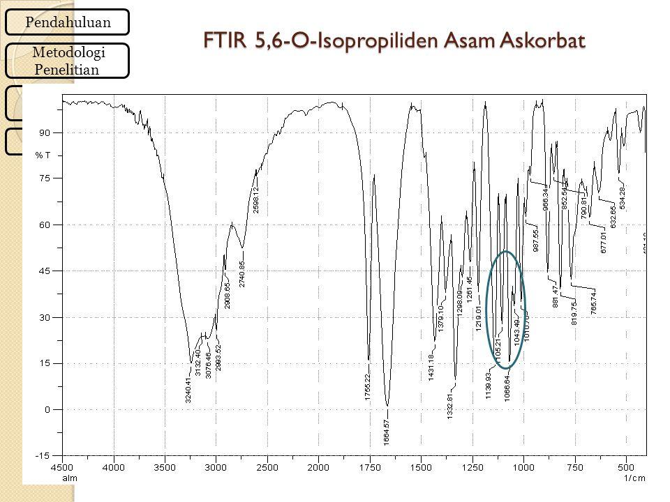 FTIR 5,6-O-Isopropiliden Asam Askorbat Pendahuluan Metodologi Penelitian Kesimpulan