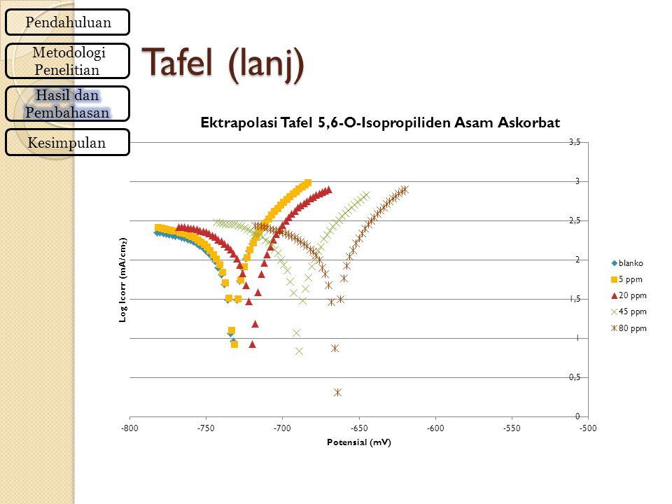 Tafel (lanj) Pendahuluan Metodologi Penelitian Kesimpulan