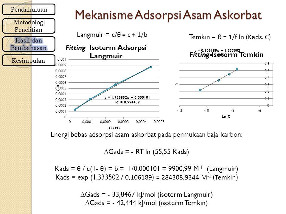 Mekanisme Adsorpsi Asam Askorbat Pendahuluan Metodologi Penelitian Kesimpulan Energi bebas adsorpsi asam askorbat pada permukaan baja karbon: ∆Gads = - RT ln (55,55 Kads) Kads = θ / c(1- θ) = b = 1/0.000101 = 9900,99 M -1 (Langmuir) Kads = exp (1,333502 / 0,106189) = 284308,9344 M -1 (Temkin) ∆Gads = - 33,8467 kJ/mol (isoterm Langmuir) ∆Gads = - 42,444 kJ/mol (isoterm Temkin) Langmuir = c/ θ = c + 1/b Temkin = θ = 1/f ln (Kads.