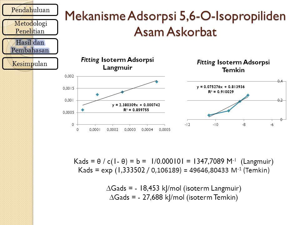 Mekanisme Adsorpsi 5,6-O-Isopropiliden Asam Askorbat Pendahuluan Metodologi Penelitian Kesimpulan Kads = θ / c(1- θ) = b = 1/0.000101 = 1347,7089 M -1 (Langmuir) Kads = exp (1,333502 / 0,106189) = 49646,80433 M -1 (Temkin) ∆Gads = - 18,453 kJ/mol (isoterm Langmuir) ∆Gads = - 27,688 kJ/mol (isoterm Temkin)