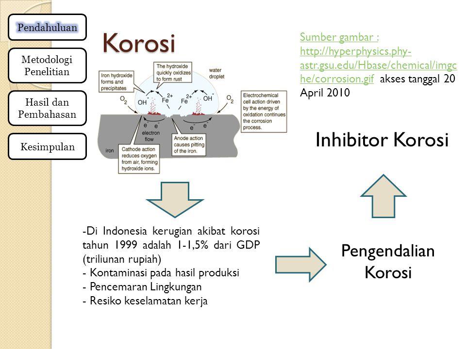 Korosi Metodologi Penelitian Hasil dan Pembahasan Kesimpulan -Di Indonesia kerugian akibat korosi tahun 1999 adalah 1-1,5% dari GDP (triliunan rupiah) - Kontaminasi pada hasil produksi - Pencemaran Lingkungan - Resiko keselamatan kerja Pengendalian Korosi Inhibitor Korosi Sumber gambar : http://hyperphysics.phy- astr.gsu.edu/Hbase/chemical/imgc he/corrosion.gifSumber gambar : http://hyperphysics.phy- astr.gsu.edu/Hbase/chemical/imgc he/corrosion.gif akses tanggal 20 April 2010
