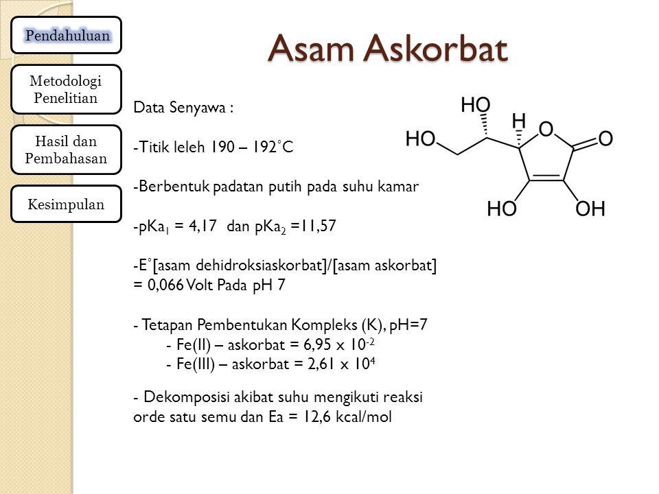 Asam Askorbat Metodologi Penelitian Hasil dan Pembahasan Kesimpulan Data Senyawa : -Titik leleh 190 – 192˚C -Berbentuk padatan putih pada suhu kamar -pKa 1 = 4,17 dan pKa 2 =11,57 -E˚[asam dehidroksiaskorbat]/[asam askorbat] = 0,066 Volt Pada pH 7 - Tetapan Pembentukan Kompleks (K), pH=7 - Fe(II) – askorbat = 6,95 x 10 -2 - Fe(III) – askorbat = 2,61 x 10 4 - Dekomposisi akibat suhu mengikuti reaksi orde satu semu dan Ea = 12,6 kcal/mol