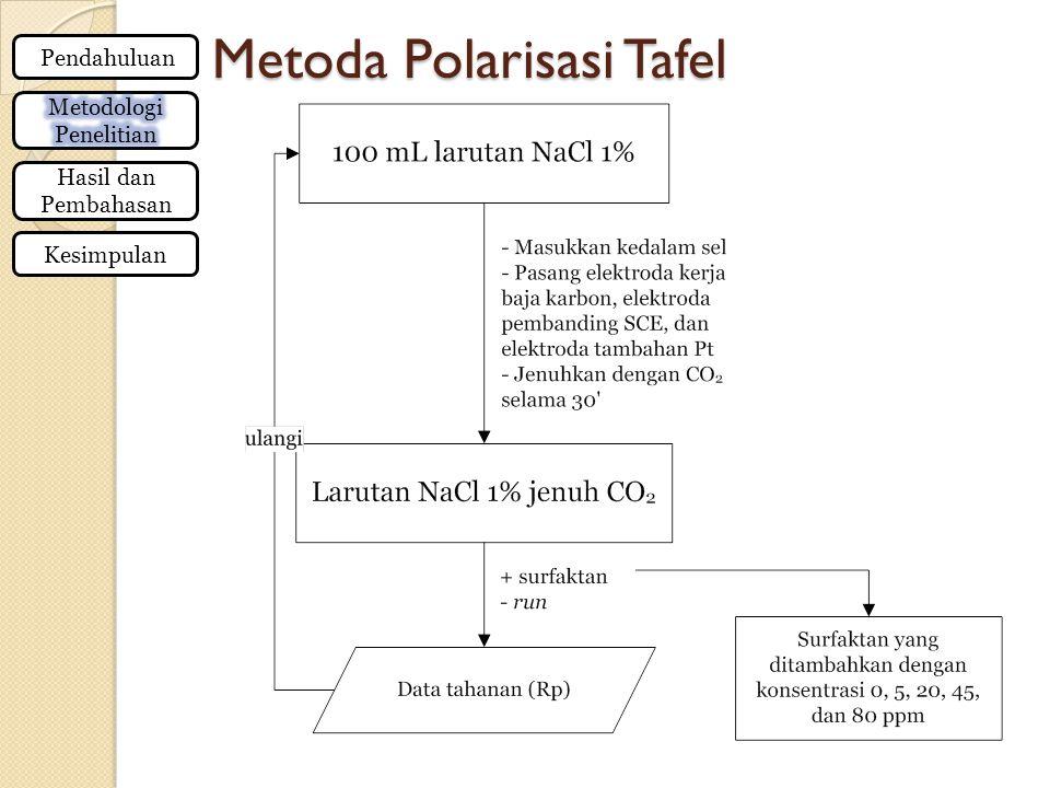 Metoda Polarisasi Tafel Pendahuluan Hasil dan Pembahasan Kesimpulan
