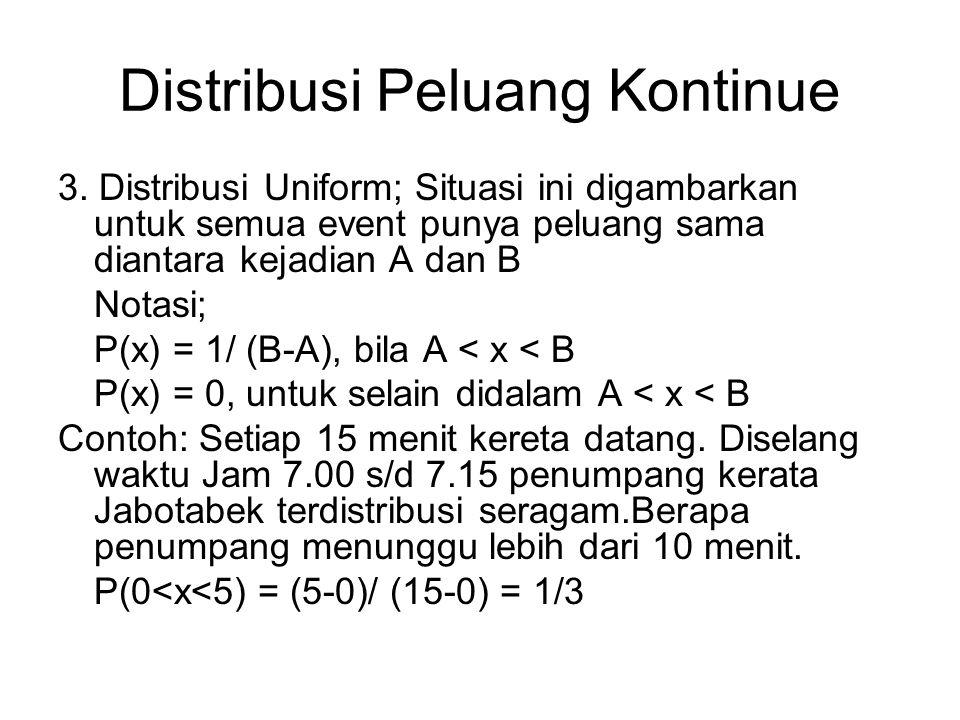 Distribusi Peluang Kontinue 3. Distribusi Uniform; Situasi ini digambarkan untuk semua event punya peluang sama diantara kejadian A dan B Notasi; P(x)