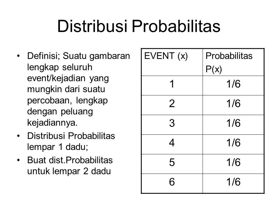 Distribusi Probabilitas Definisi; Suatu gambaran lengkap seluruh event/kejadian yang mungkin dari suatu percobaan, lengkap dengan peluang kejadiannya.