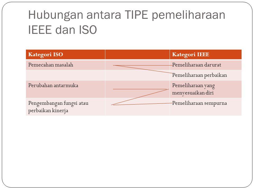 Hubungan antara TIPE pemeliharaan IEEE dan ISO Kategori ISOKategori IEEE Pemecahan masalahPemeliharaan darurat Pemeliharaan perbaikan Perubahan antarmukaPemeliharaan yang menyesuaikan diri Pengembangan fungsi atau perbaikan kinerja Pemeliharaan sempurna