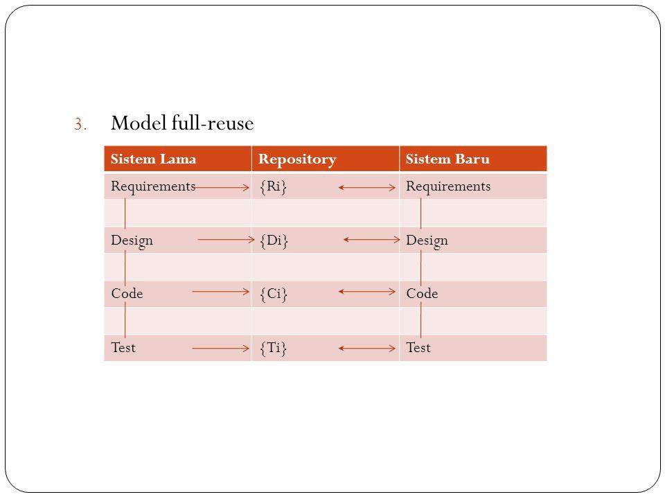 3. Model full-reuse Sistem LamaRepositorySistem Baru Requirements{Ri}Requirements Design{Di}Design Code{Ci}Code Test{Ti}Test