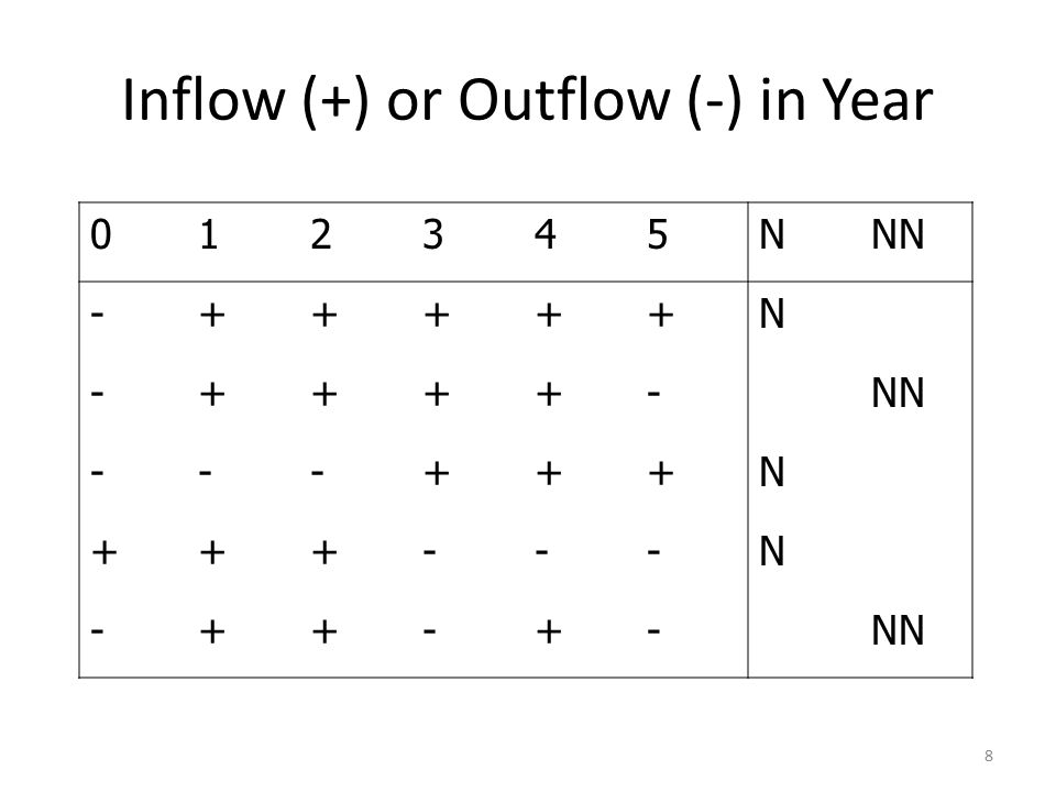 8 Inflow (+) or Outflow (-) in Year 012345NNN -+++++N -++++- ---+++N +++---N -++-+-