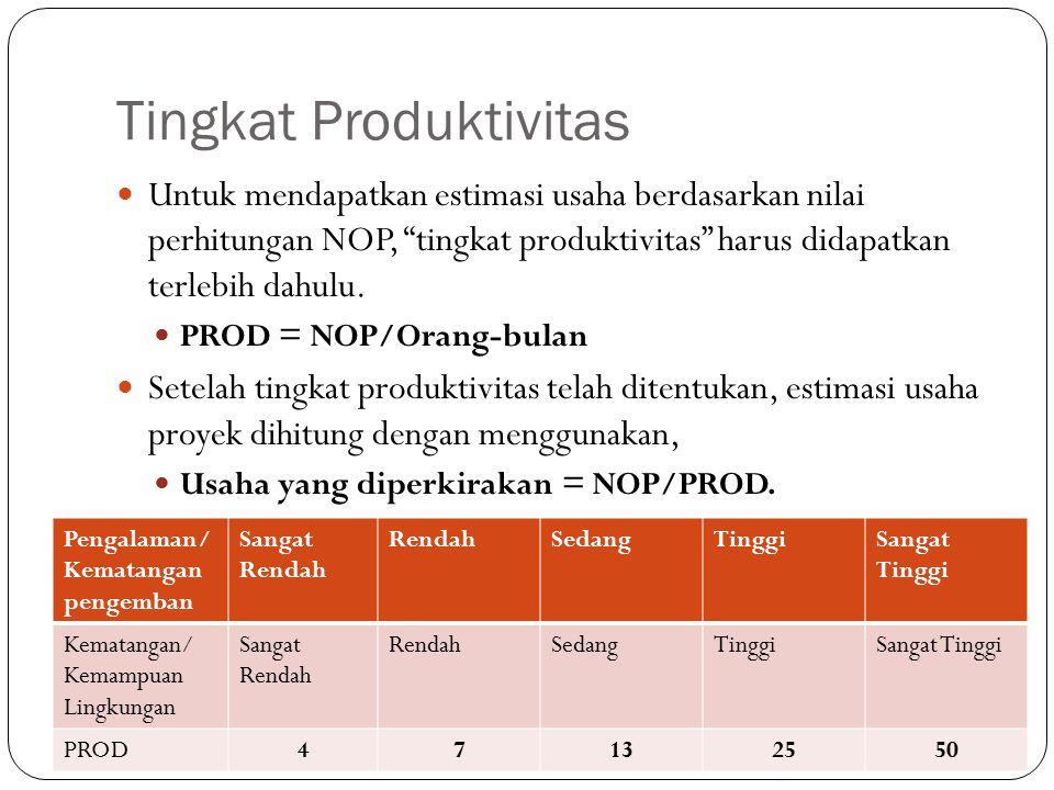 """Tingkat Produktivitas Untuk mendapatkan estimasi usaha berdasarkan nilai perhitungan NOP, """"tingkat produktivitas"""" harus didapatkan terlebih dahulu. PR"""